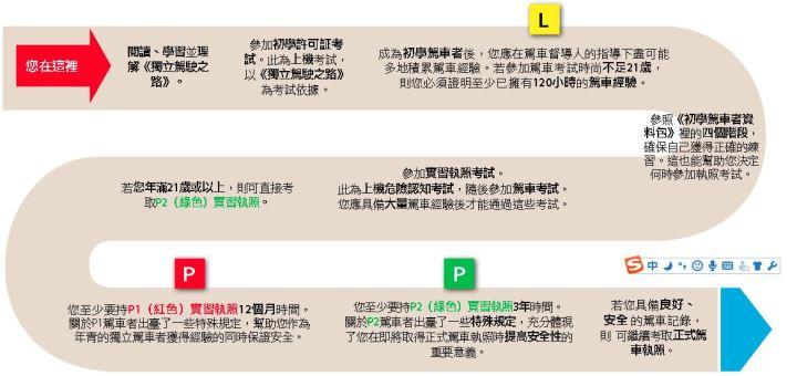 中国驾照考澳洲驾照流程