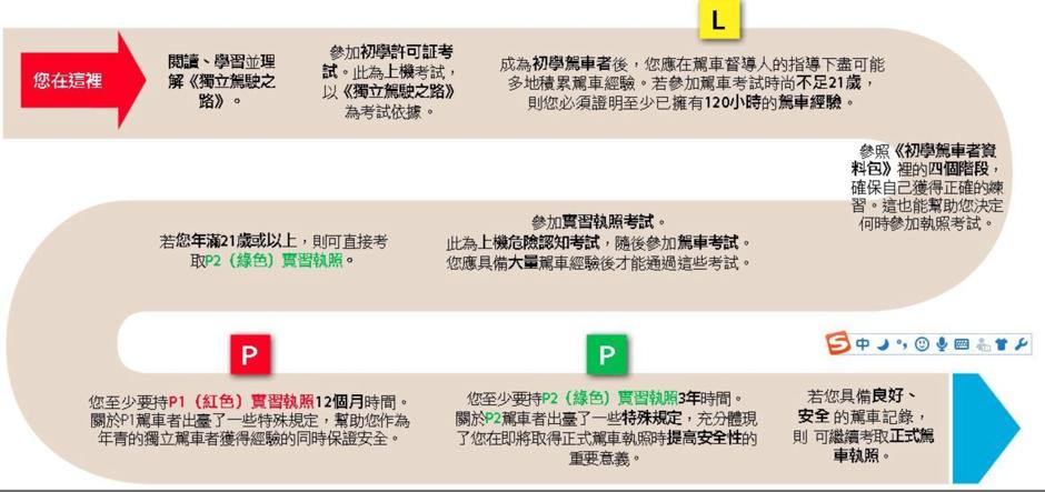驾照翻译考取澳洲驾照说明